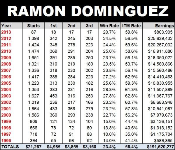 Los números de Ramón Domínguez en USA (US Racing)